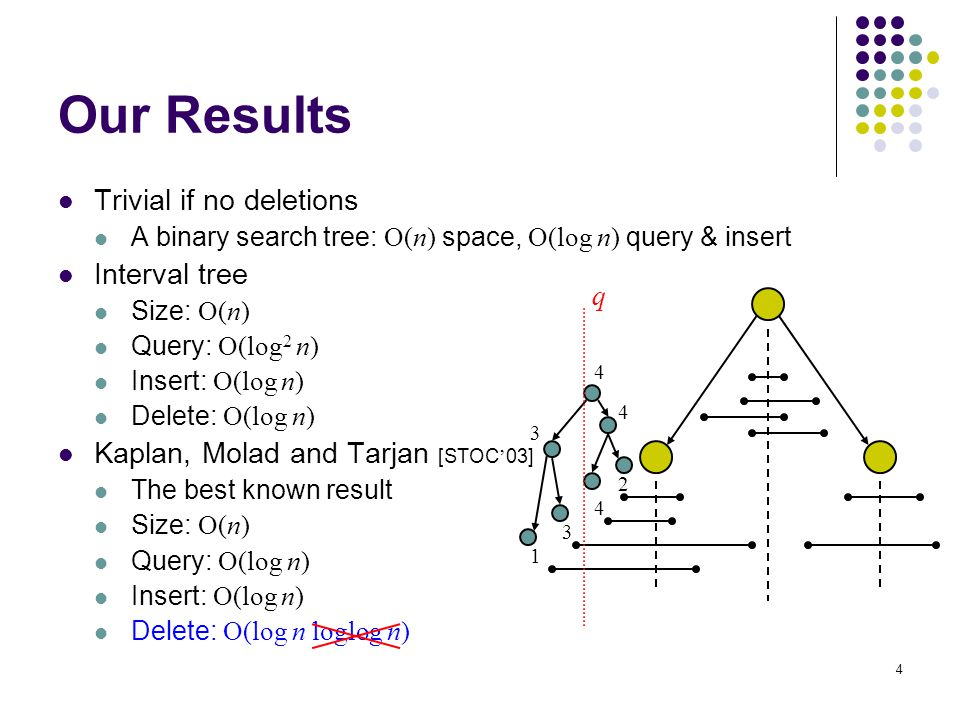 4 Trivial if no deletions A binary search tree: O(n) space, O(log n) query & insert Interval tree Size: O(n) Query: O(log 2 n) Insert: O(log n) Delete: O(log n) Kaplan, Molad and Tarjan [STOC ' 03] The best known result Size: O(n) Query: O(log n) Insert: O(log n) Delete: O(log n loglog n) Our Results 1 3 4 2 3 4 4 q