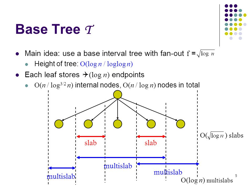5 Base Tree T Main idea: use a base interval tree with fan-out f = Height of tree: O(log n / loglog n) Each leaf stores Q (log n) endpoints O(n / log