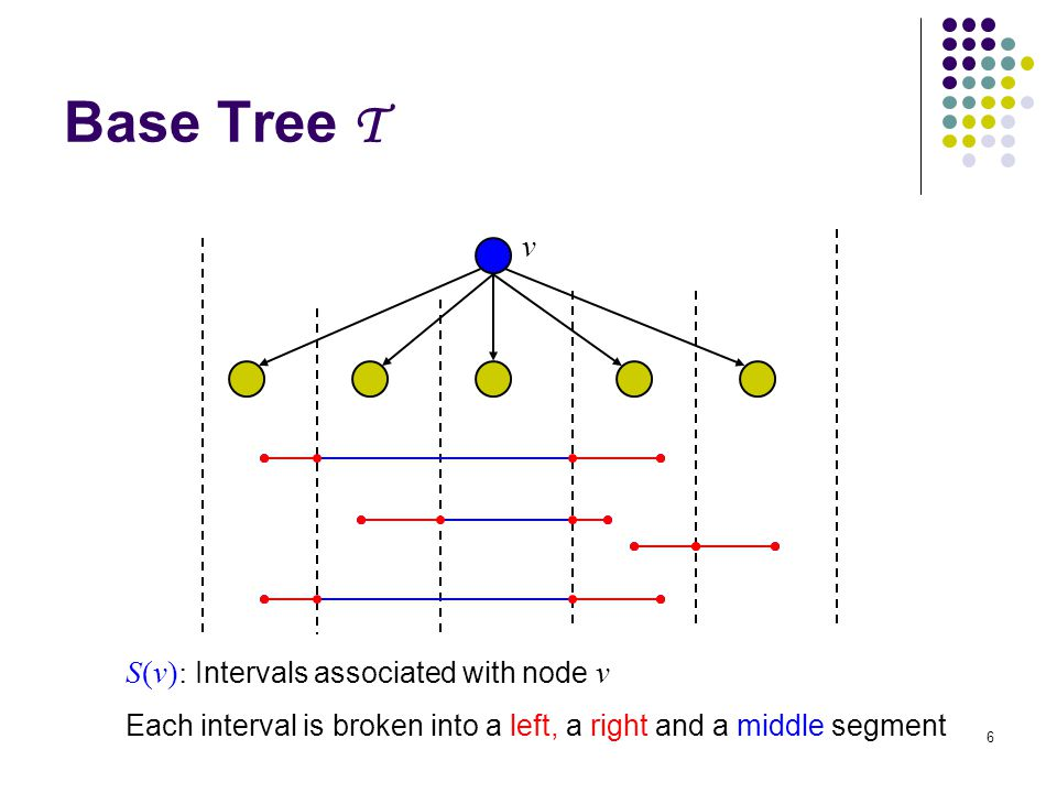 6 Base Tree T v S(v): Intervals associated with node v Each interval is broken into a left, a right and a middle segment