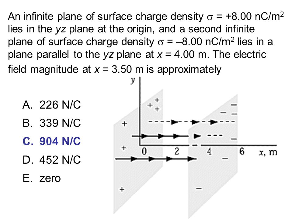 An infinite plane of surface charge density  = +8.00 nC/m 2 lies in the yz plane at the origin, and a second infinite plane of surface charge density  = –8.00 nC/m 2 lies in a plane parallel to the yz plane at x = 4.00 m.