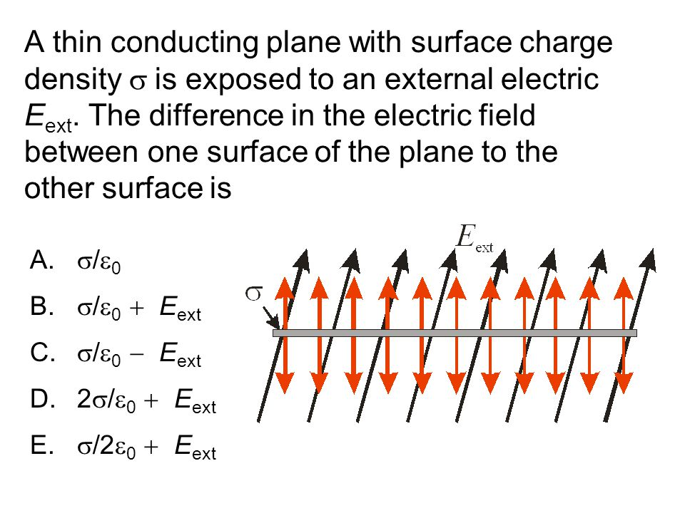 A thin conducting plane with surface charge density  is exposed to an external electric E ext.