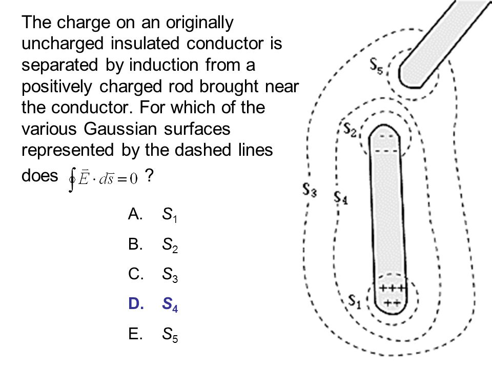 The charge on an originally uncharged insulated conductor is separated by induction from a positively charged rod brought near the conductor.