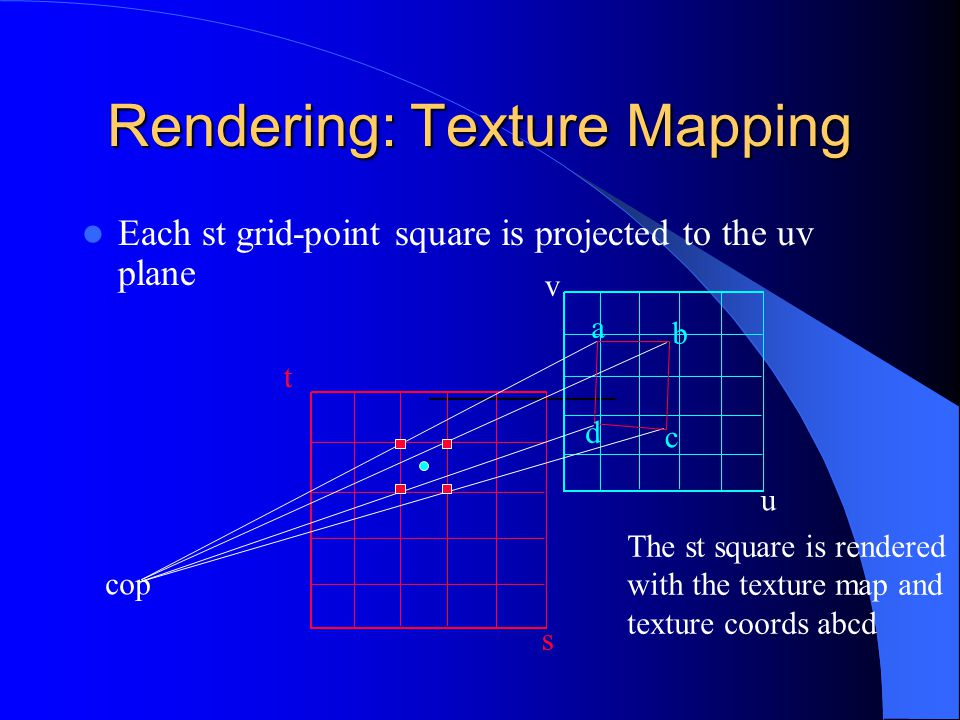 Rendering: Texture Mapping Each st grid-point square is projected to the uv plane t u v a b c d cop The st square is rendered with the texture map and
