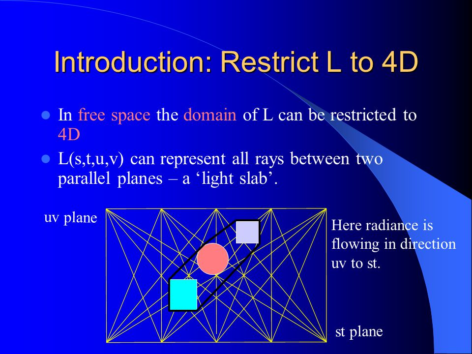 Introduction: Restrict L to 4D In free space the domain of L can be restricted to 4D L(s,t,u,v) can represent all rays between two parallel planes – a