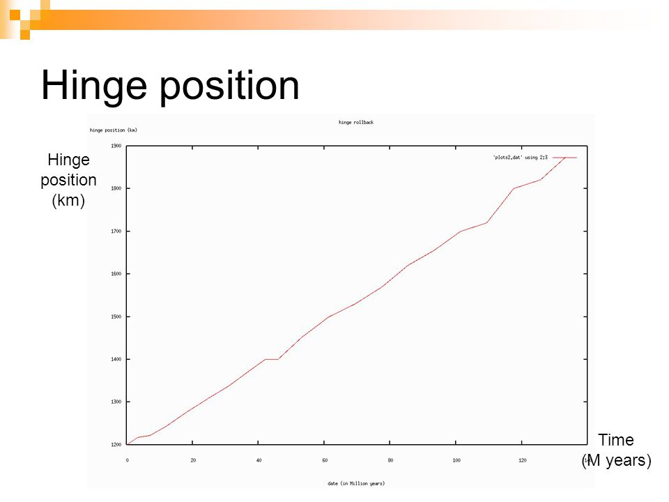 Hinge position Hinge position (km) Time (M years)
