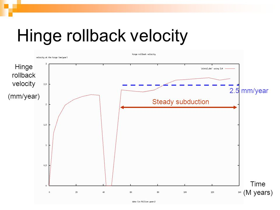 Hinge rollback velocity (mm/year) Time (M years) Steady subduction 2.5 mm/year