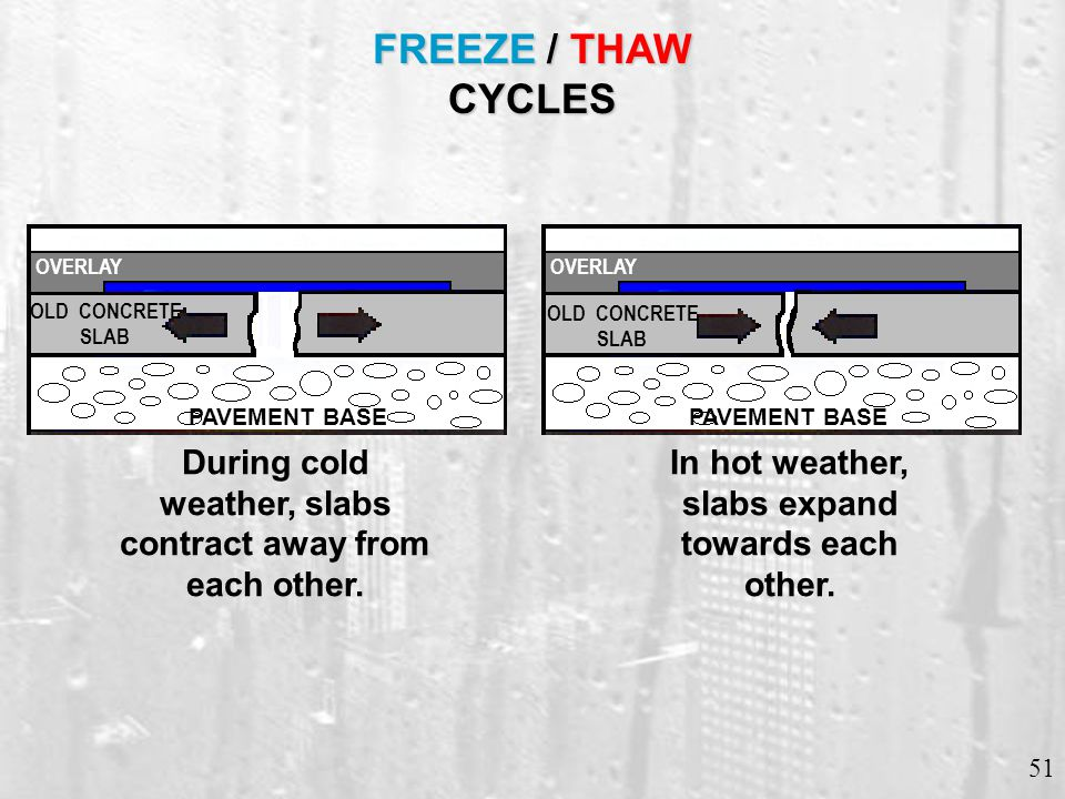 51 FREEZE / THAW CYCLES During cold weather, slabs contract away from each other. In hot weather, slabs expand towards each other. OVERLAY OLD CONCRET