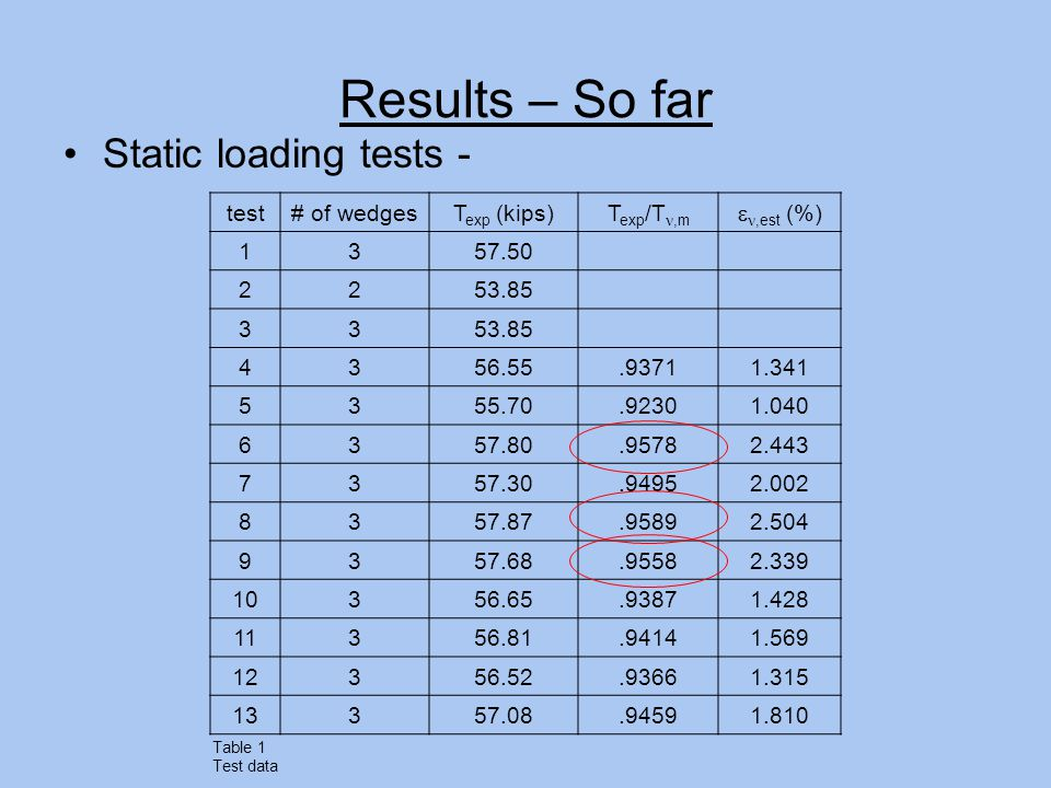 Results – So far Static loading tests - test# of wedgesT exp (kips)T exp /T,m ,est (%) 1357.50 2253.85 33 4356.55.93711.341 5355.70.92301.040 6357.80.95782.443 7357.30.94952.002 8357.87.95892.504 9357.68.95582.339 10356.65.93871.428 11356.81.94141.569 12356.52.93661.315 13357.08.94591.810 Table 1 Test data