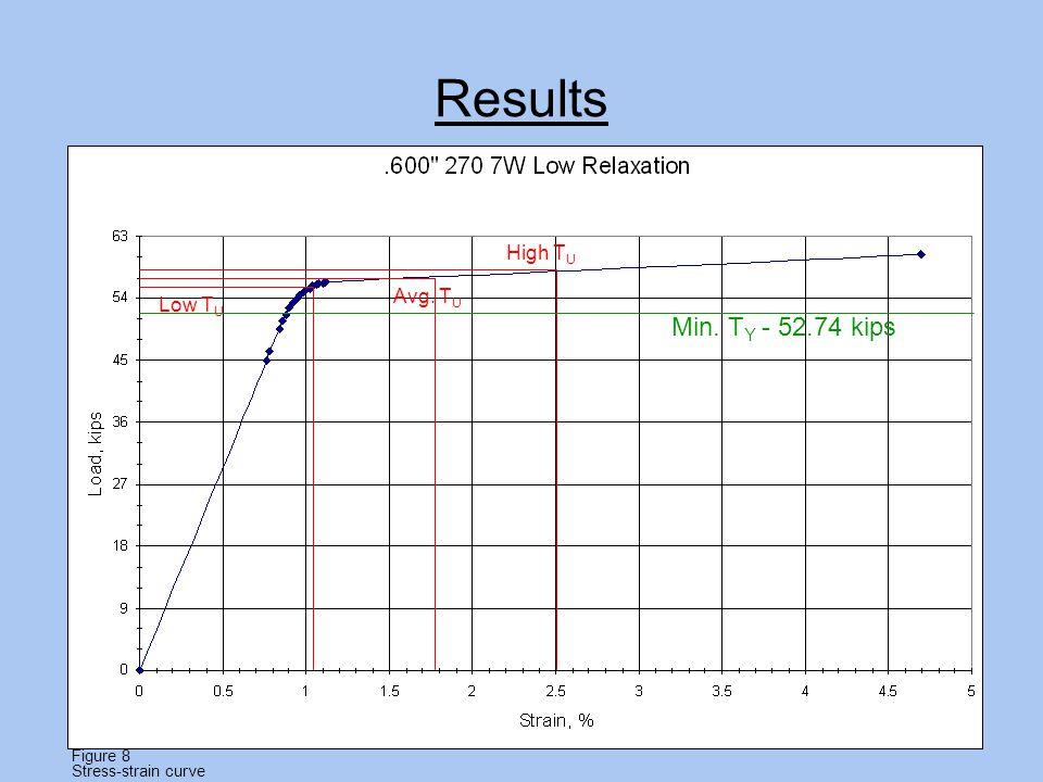 Results Low T U High T U Min. T Y - 52.74 kips Avg. T U Figure 8 Stress-strain curve