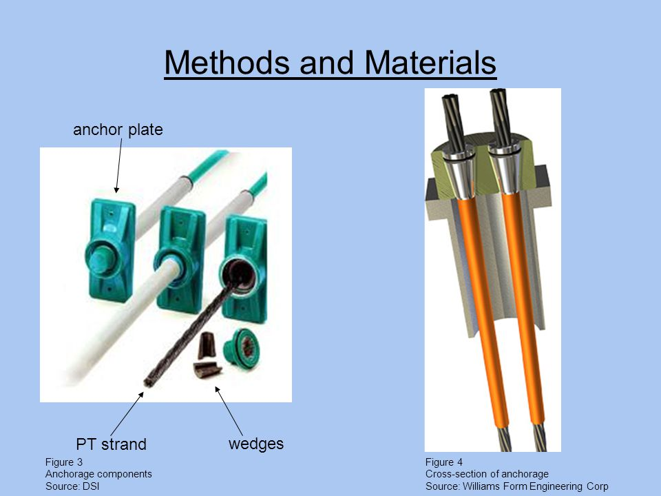 Methods and Materials wedges PT strand anchor plate Figure 3 Anchorage components Source: DSI Figure 4 Cross-section of anchorage Source: Williams Form Engineering Corp