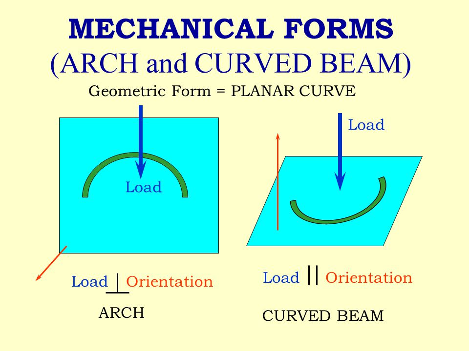 MECHANICAL FORMS (ARCH and CURVED BEAM) Geometric Form = PLANAR CURVE Load ARCH LoadOrientation Load Orientation CURVED BEAM