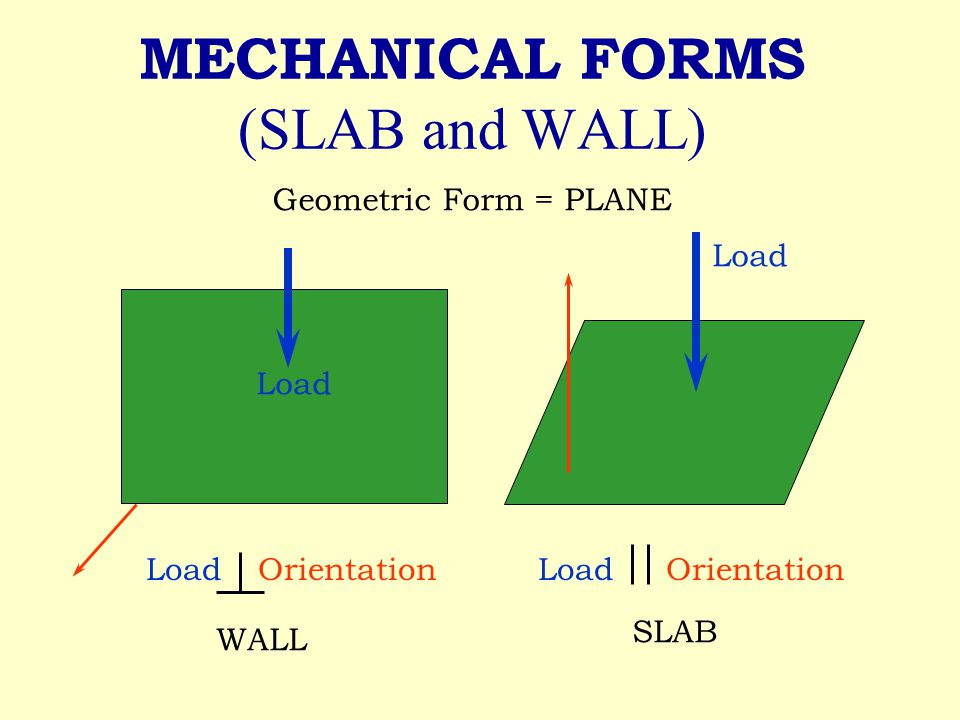 MECHANICAL FORMS (SLAB and WALL) Geometric Form = PLANE Load WALL LoadOrientation Load Orientation SLAB