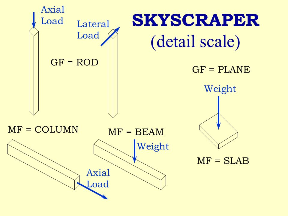 SKYSCRAPER (detail scale) GF = PLANE GF = ROD Lateral Load MF = BEAM Weight Axial Load MF = COLUMN Axial Load Weight MF = SLAB