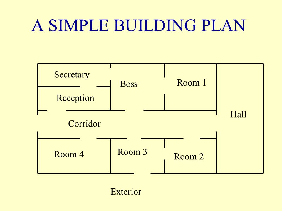 A SIMPLE BUILDING PLAN Exterior Corridor Reception Secretary Boss Room 1 Hall Room 2 Room 3 Room 4