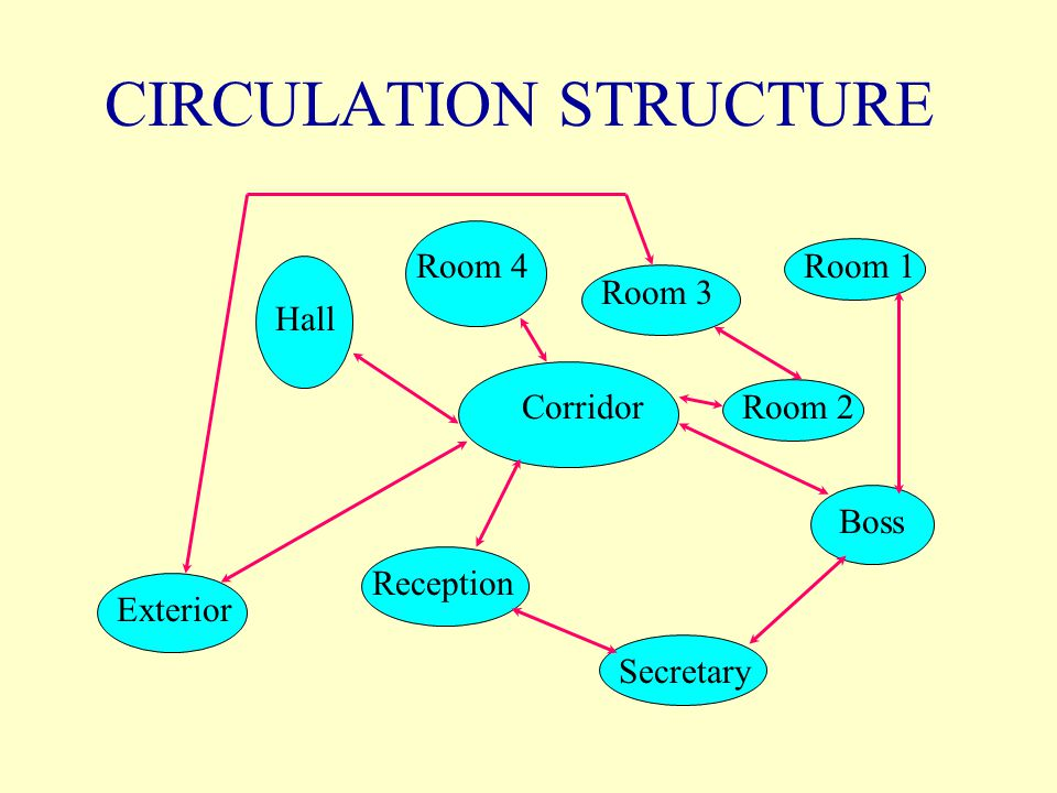 CONCLUSION Look at a building LCS hierarchically.Identify the predominant loading.