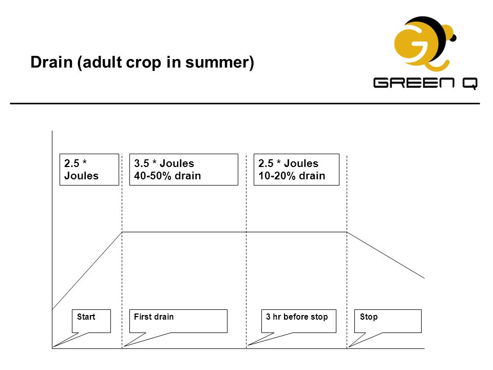 Drain (adult crop in summer) 2.5 * Joules 3.5 * Joules 40-50% drain 2.5 * Joules 10-20% drain StartFirst drain3 hr before stopStop