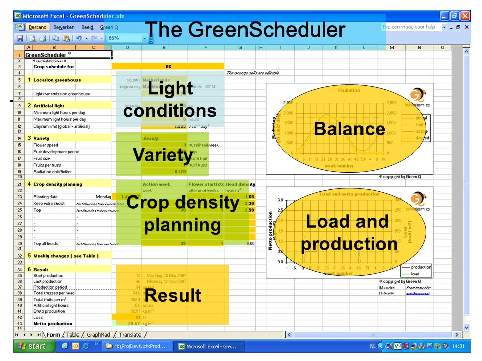 The GreenScheduler Crop density planning Variety Light conditions Balance Result Load and production