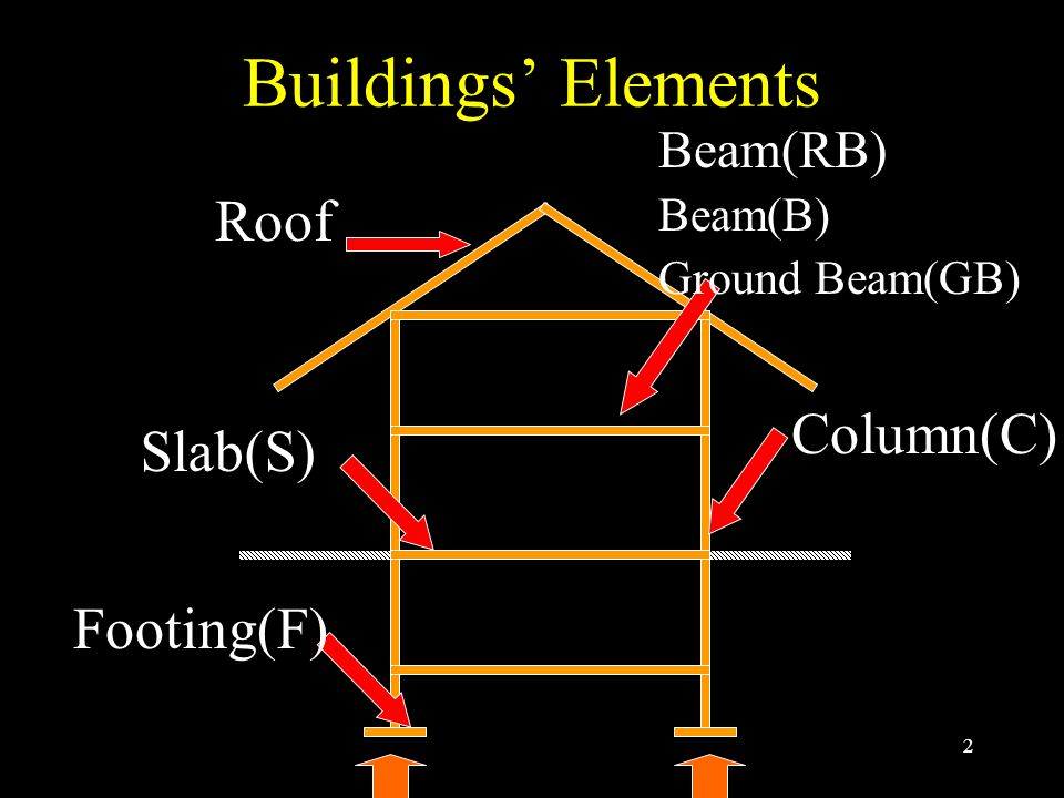 13 D.Floor Systems What is slab. How to consider.