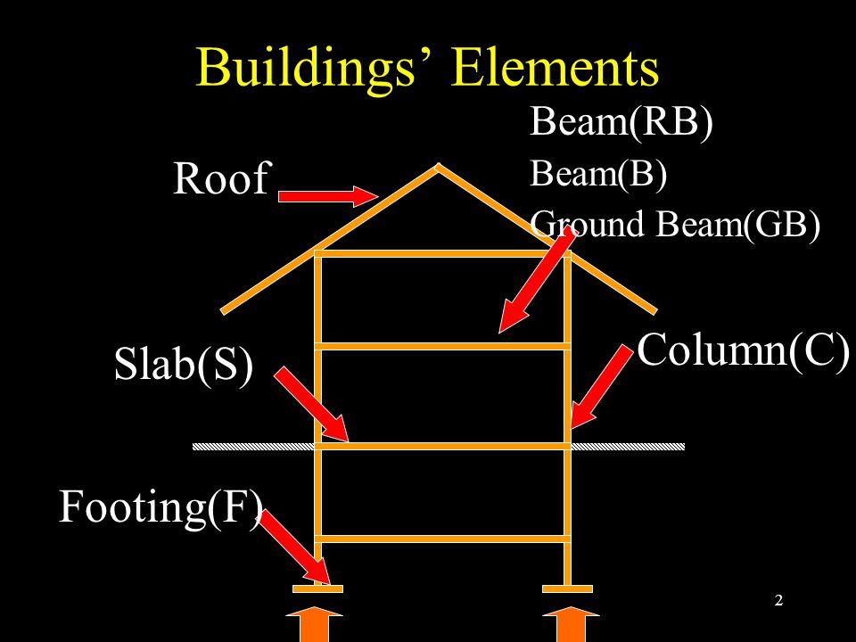 23 Comparison for slabs Timber Slab Steel Slab Concrete Slab Details in class