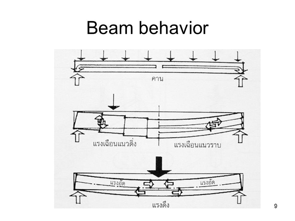20 By Structural action of the slab Bearing slab (Slab on ground) One way slab Two way slab Joist slab, Waffle slab Flat Slab Irregular slab
