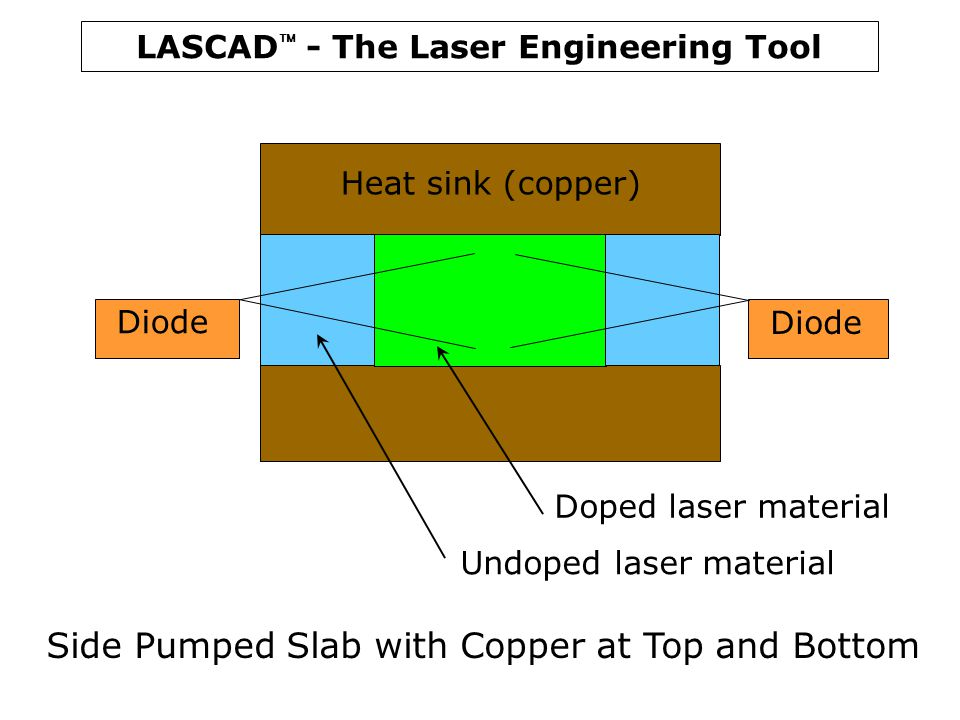 LASCAD  - The Laser Engineering Tool Side Pumped Slab with Copper at Top and Bottom Diode Heat sink (copper) Doped laser material Undoped laser mater