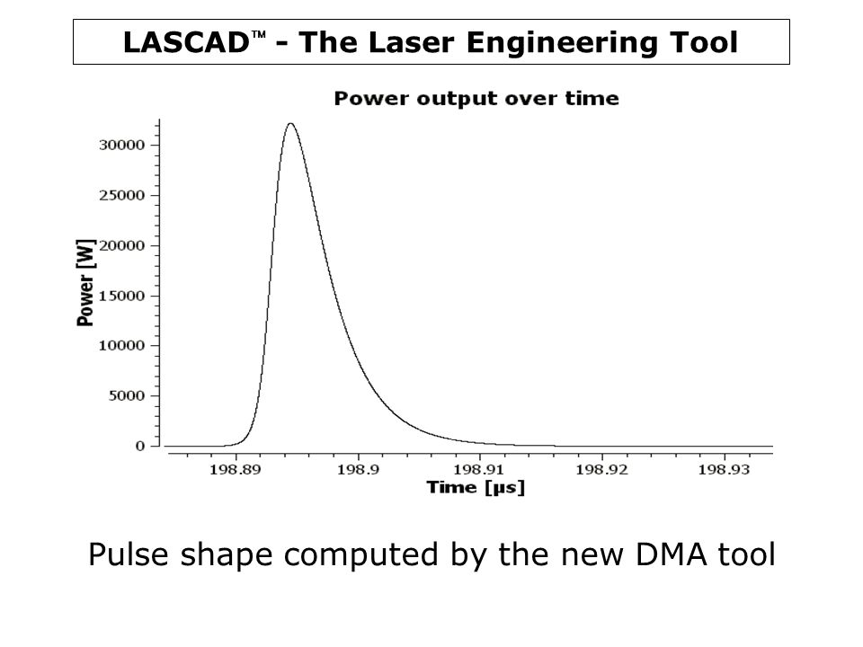 LASCAD  - The Laser Engineering Tool Pulse shape computed by the new DMA tool