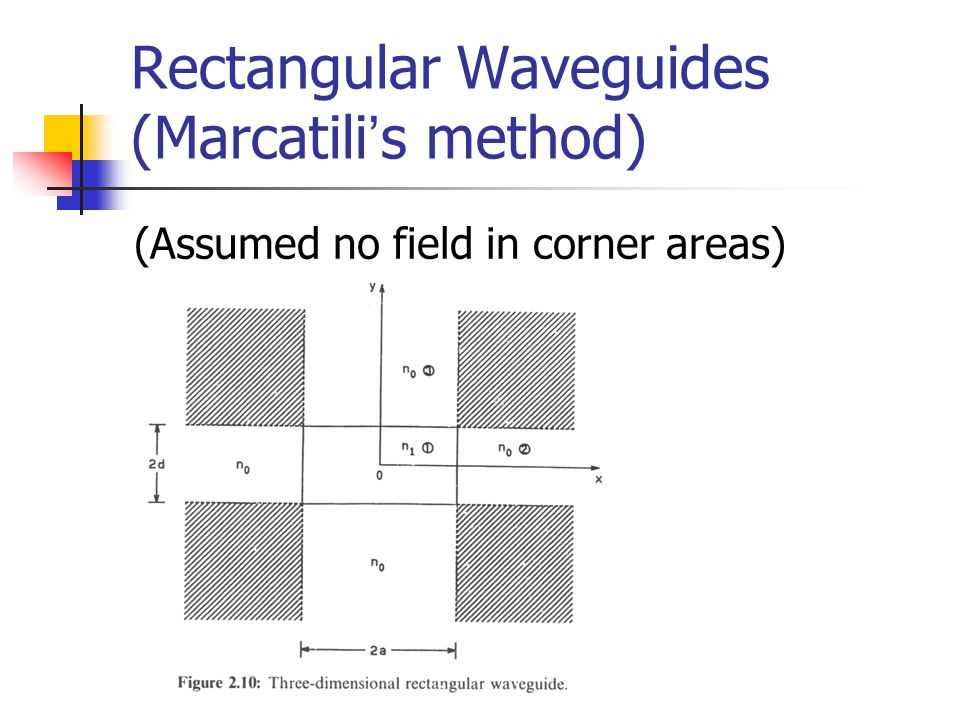 Rectangular Waveguides (Marcatili ' s method) (Assumed no field in corner areas)