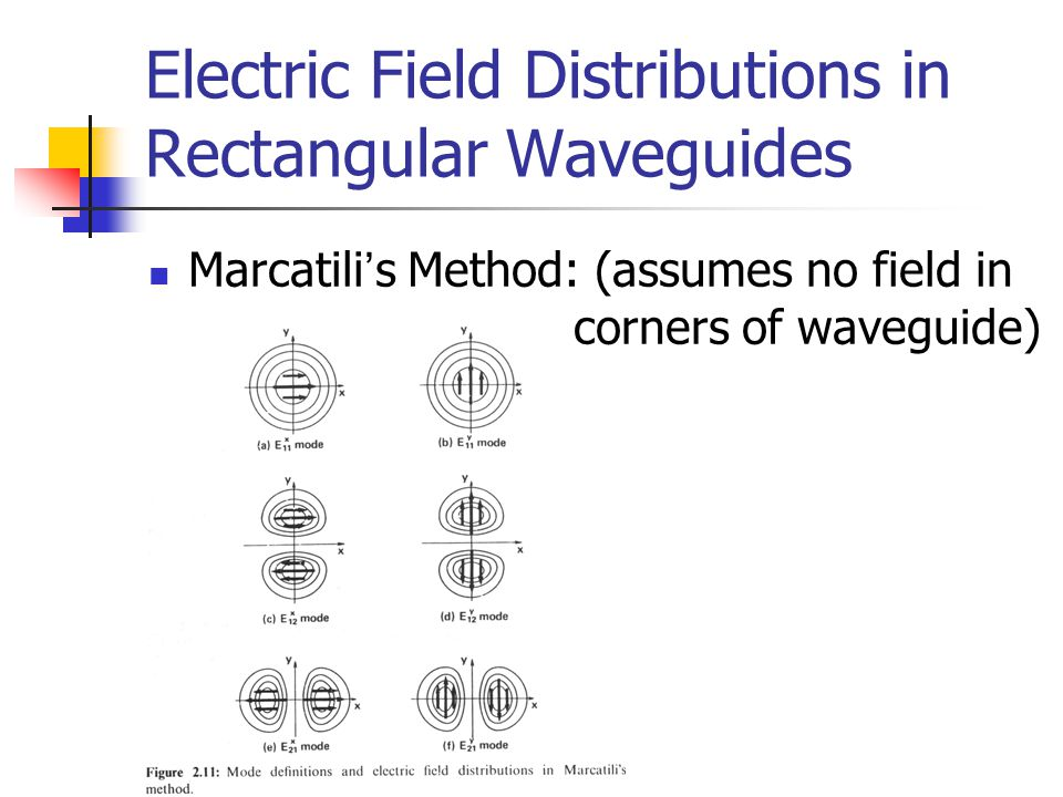 Electric Field Distributions in Rectangular Waveguides Marcatili ' s Method: (assumes no field in corners of waveguide)