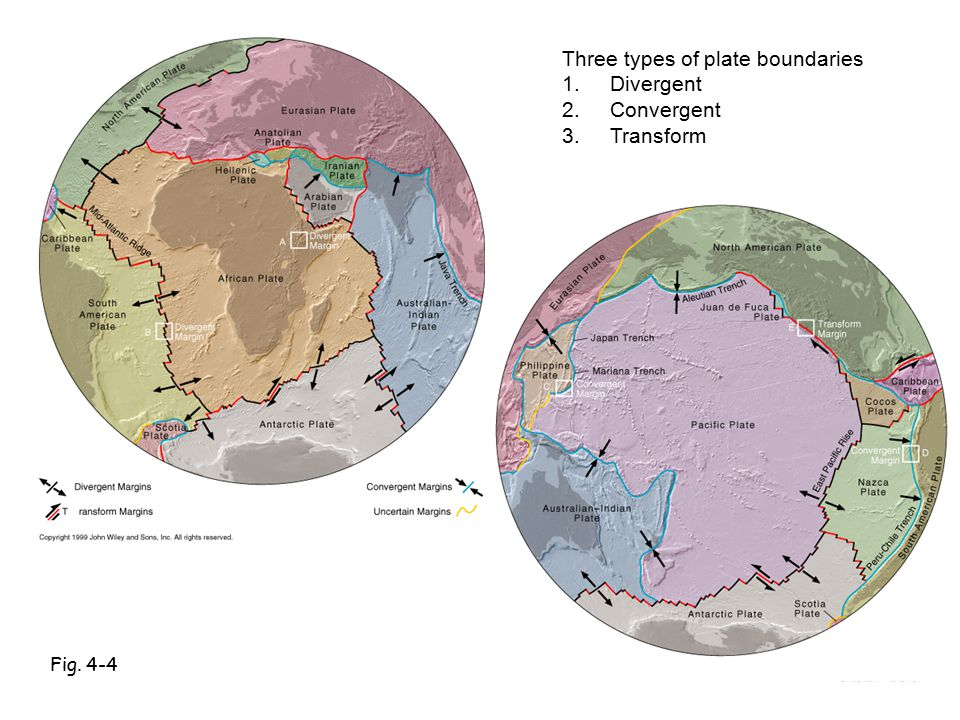 Fig. 4-4 Three types of plate boundaries 1.Divergent 2.Convergent 3.Transform