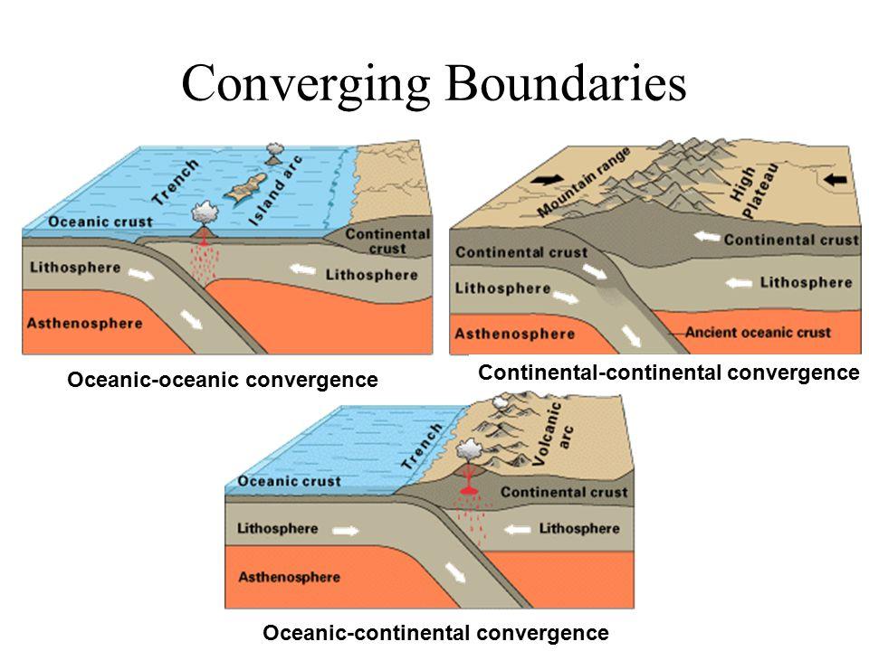 Converging Boundaries Oceanic-oceanic convergence Continental-continental convergence Oceanic-continental convergence