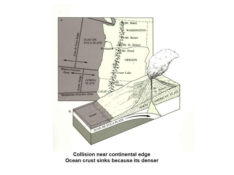 Collision near continental edge Ocean crust sinks because its denser