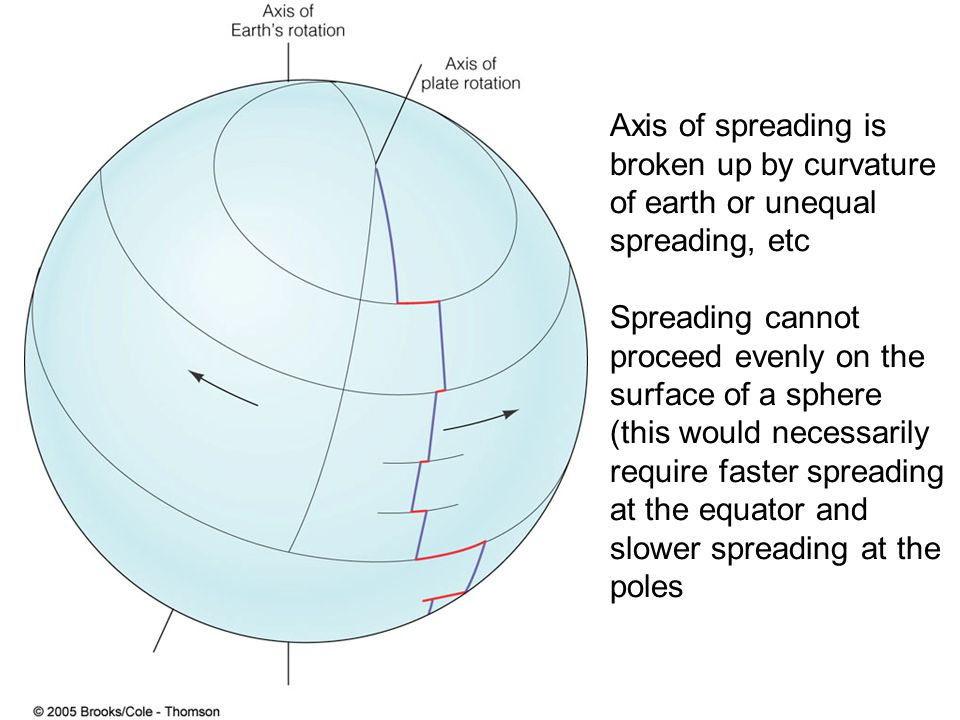 Axis of spreading is broken up by curvature of earth or unequal spreading, etc Spreading cannot proceed evenly on the surface of a sphere (this would necessarily require faster spreading at the equator and slower spreading at the poles