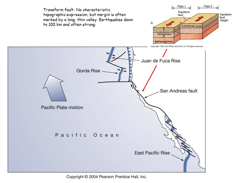 Transform fault. No characteristic topographic expression, but margin is often marked by a long, thin valley. Earthquakes down to 100 km and often str
