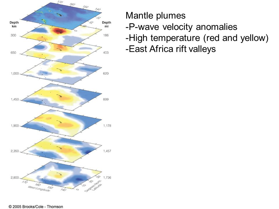 Mantle plumes -P-wave velocity anomalies -High temperature (red and yellow) -East Africa rift valleys