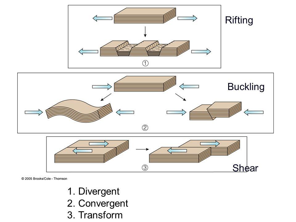 Rifting Buckling Shear 1.Divergent 2.Convergent 3.Transform