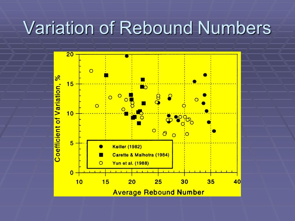 Variation of Rebound Numbers
