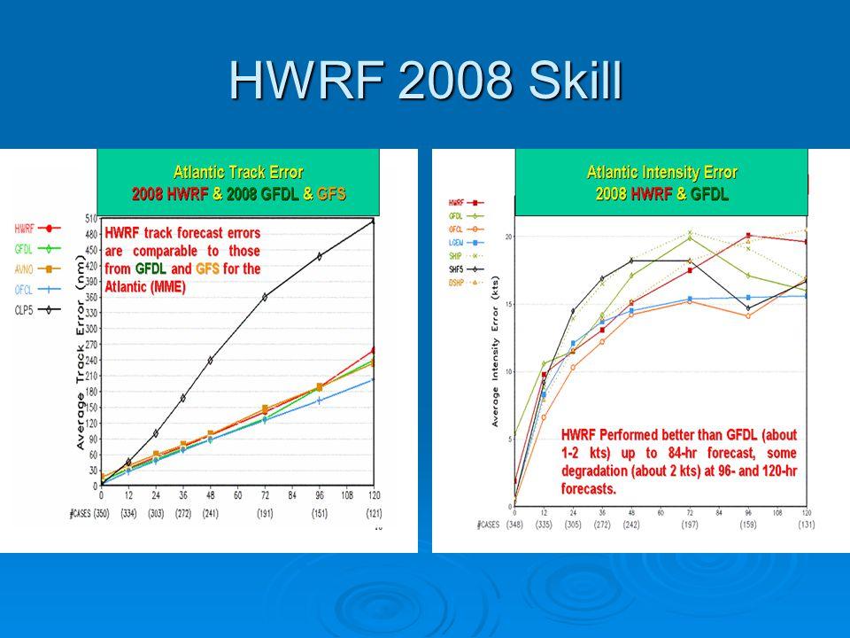 HWRF 2008 Skill