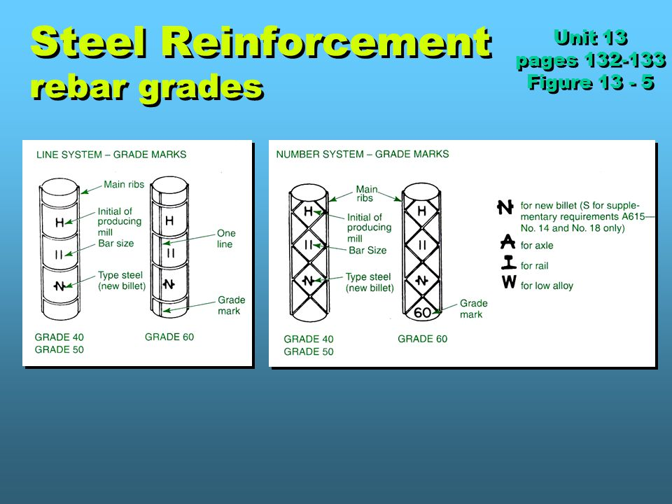 Steel Reinforcement rebar grades Unit 13 pages 132-133 Figure 13 - 5 Unit 13 pages 132-133 Figure 13 - 5