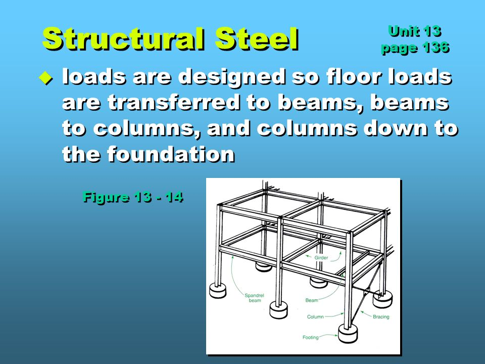 Structural Steel  loads are designed so floor loads are transferred to beams, beams to columns, and columns down to the foundation Unit 13 page 136 Unit 13 page 136 Figure 13 - 14