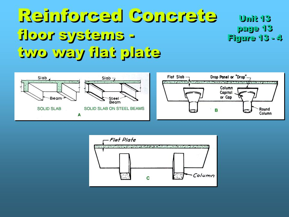 Reinforced Concrete floor systems - two way flat plate Unit 13 page 13 Figure 13 - 4 Unit 13 page 13 Figure 13 - 4