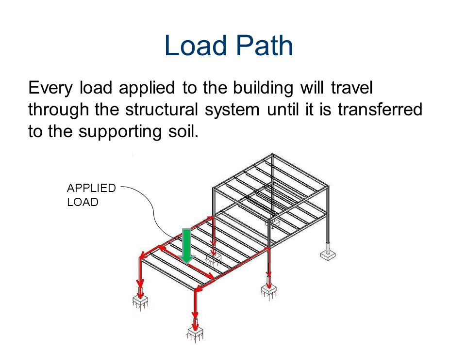 Load Path Every load applied to the building will travel through the structural system until it is transferred to the supporting soil. APPLIED LOAD