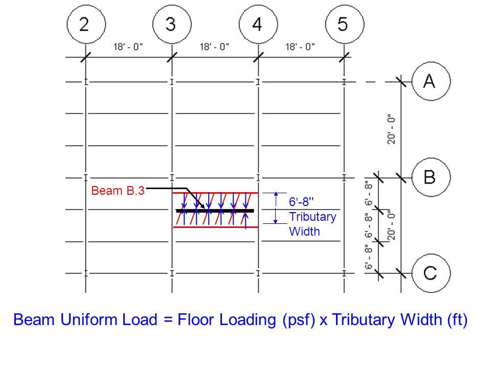 Beam Uniform Load = Floor Loading (psf) x Tributary Width (ft) Beam B.3 6 ' -8'' Tributary Width