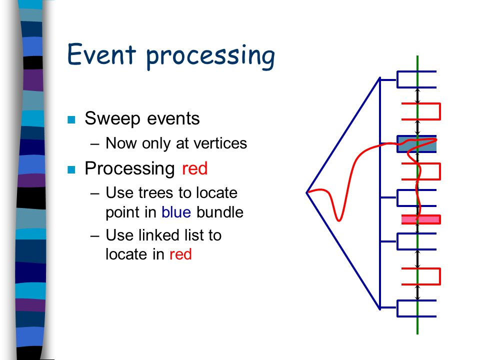 Event processing n Sweep events –Now only at vertices n Processing red –Use trees to locate point in blue bundle