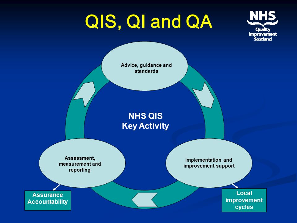 QIS, QI and QA NHS QIS Key Activity Advice, guidance and standards Implementation and improvement support Assessment, measurement and reporting Local improvement cycles Assurance Accountability
