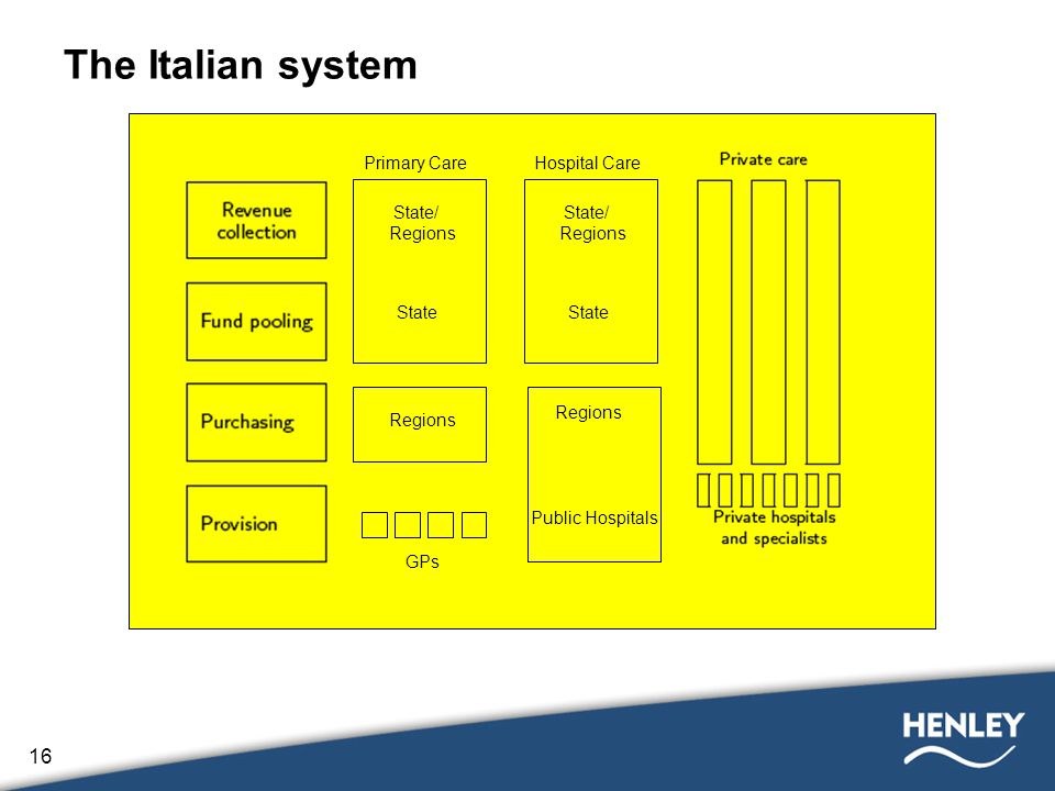 16 The Italian system Primary Care State/ Regions GPs State Hospital Care State/ Regions Public Hospitals State