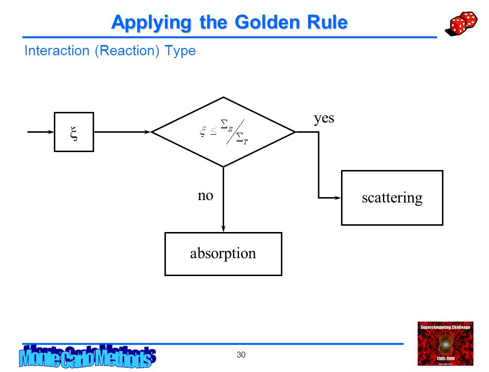30 Applying the Golden Rule Interaction (Reaction) Type  scattering absorption yes no