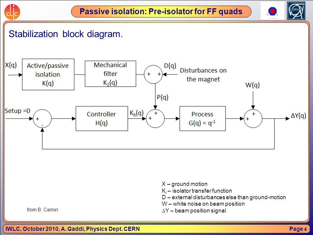 Page 5 IWLC, October 2010, A.Gaddi, Physics Dept.
