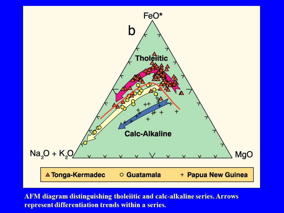AFM diagram distinguishing tholeiitic and calc-alkaline series. Arrows represent differentiation trends within a series.