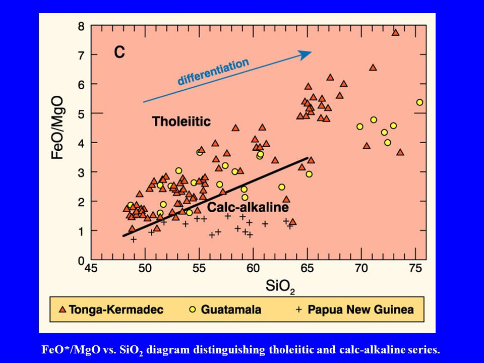 FeO*/MgO vs. SiO 2 diagram distinguishing tholeiitic and calc-alkaline series.