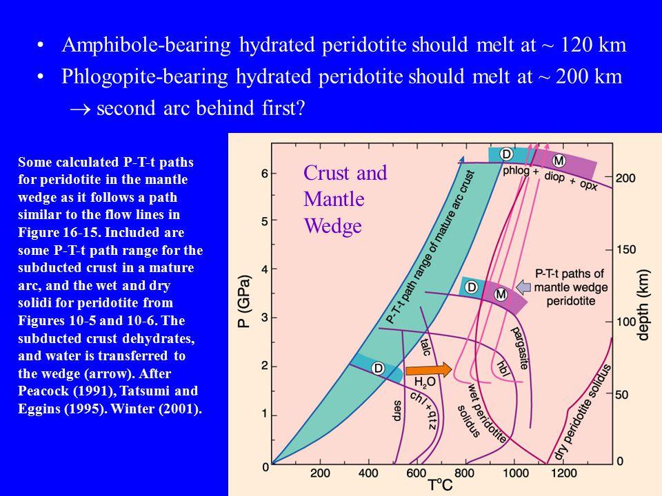 Amphibole-bearing hydrated peridotite should melt at ~ 120 km Phlogopite-bearing hydrated peridotite should melt at ~ 200 km  second arc behind first